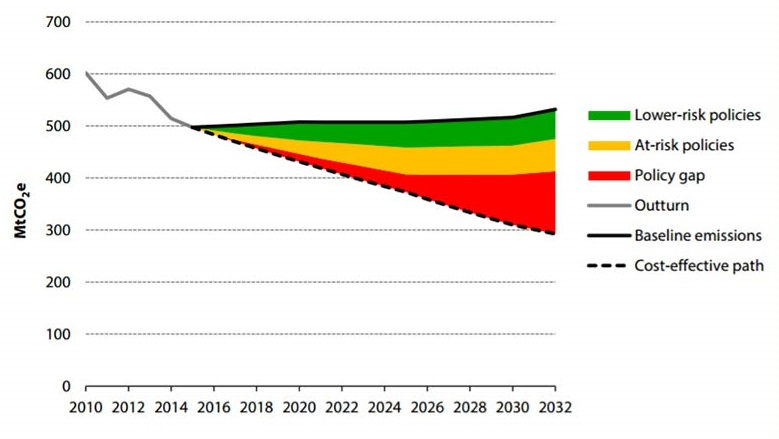 File:Decarbonisationgraph1.jpg