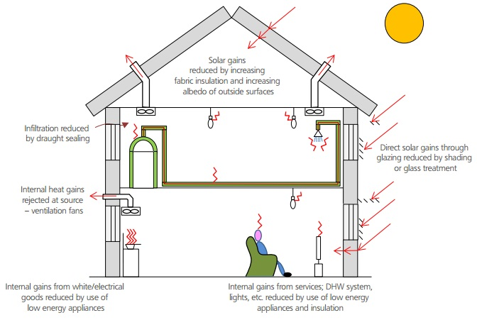 Preventing Overheating Designing Buildings Wiki