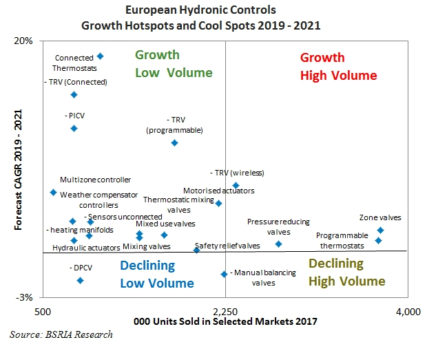 European hydronic controls growth hotspots and cool spots 2019 to 2021.jpg