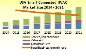 File:US Smart Connected HVAC in Commercial Buildings Study 2017.JPG