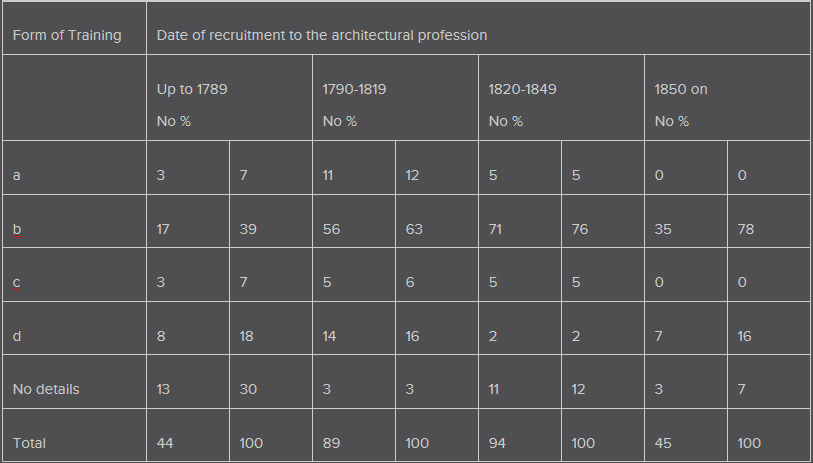 History of architects table 2.jpg