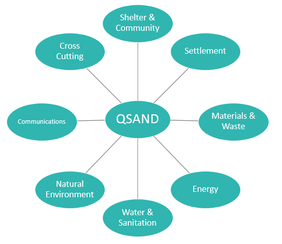 QSAND-Categories-Diagram.png