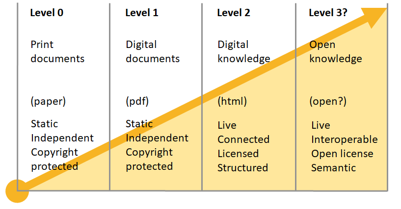 Knowledge maturity levels v2.png