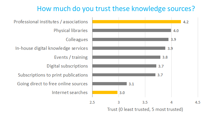 CKTG survey 2 trust graph v2.png