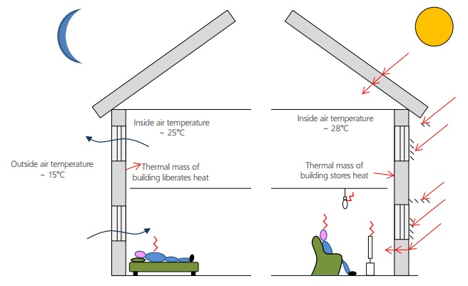 Preventing overheating designing buildings wiki for Thermal mass heater plans