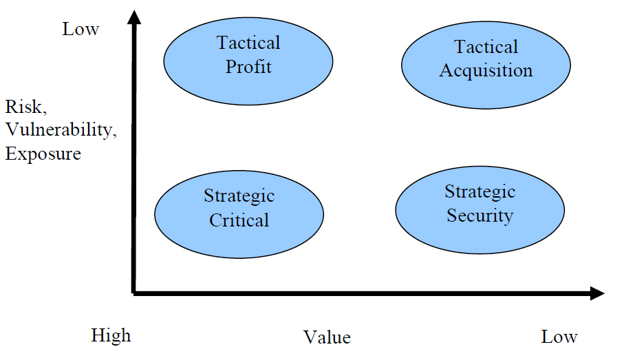 value management risk A unique set of capabilities that we call strategic product value management can help manage these risks, reduce product costs, drive growth,.