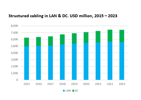 6-19 structured cabling in LAN & DC. USD million, 2015 to 2023.PNG
