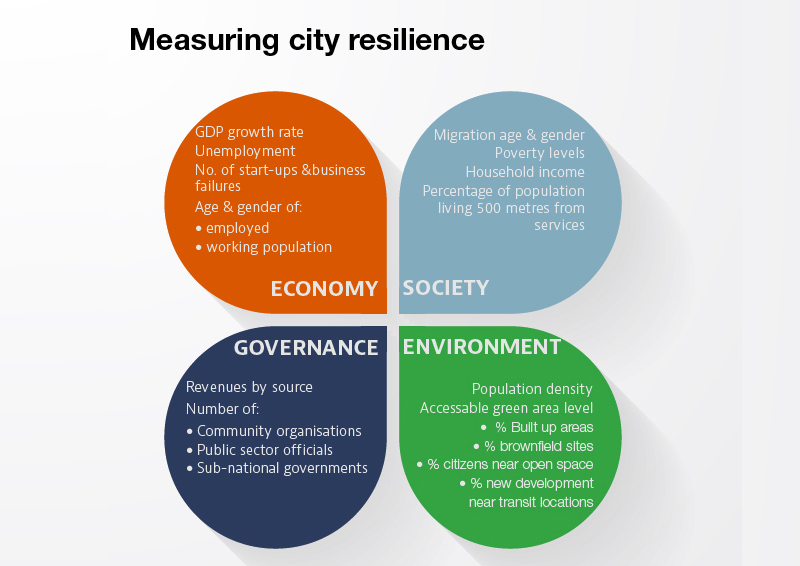 Measuring city resilience 800x566.1.jpg