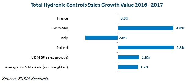 Total hydronic controls sales growth value 2016 to 2017.jpg