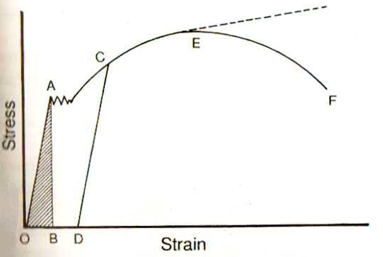 File:Stress strain curve for steel .jpg