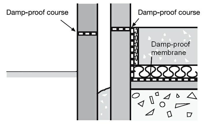 Damp Proof Membrane : Damp proof membrane dpm designing buildings wiki