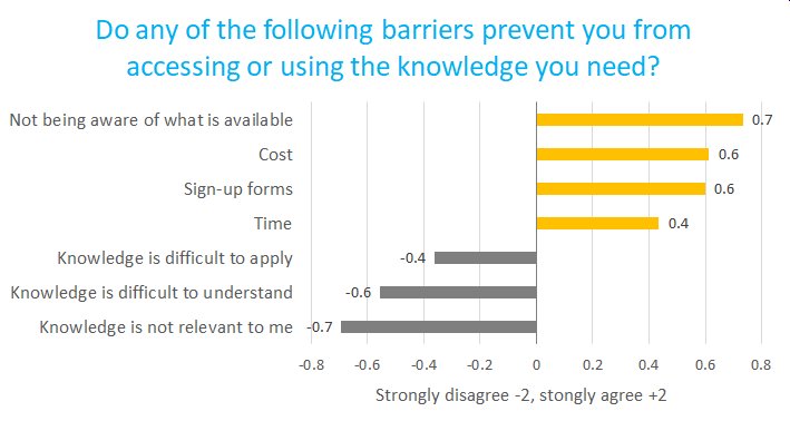CKTG survey 2 barriers graph v2.png