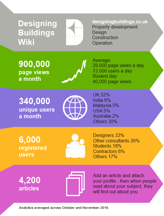 Designing buildings wiki infographic december 2016.png