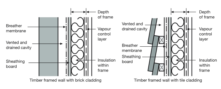 Breather Membranes For Buildings Designing Buildings Wiki