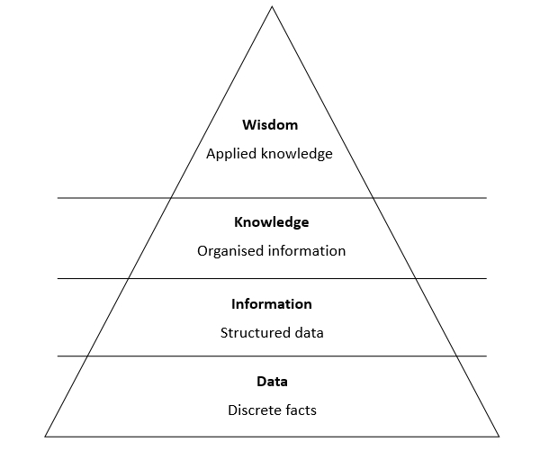 Knowledge pyramid.jpg