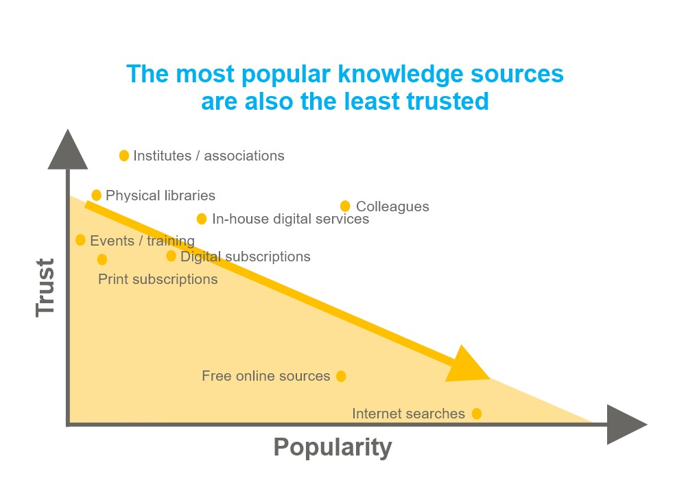 Knowledge sources trust graph.jpg