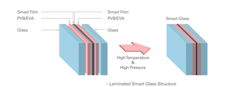Laminated-smart-glass-structure-SGV.png