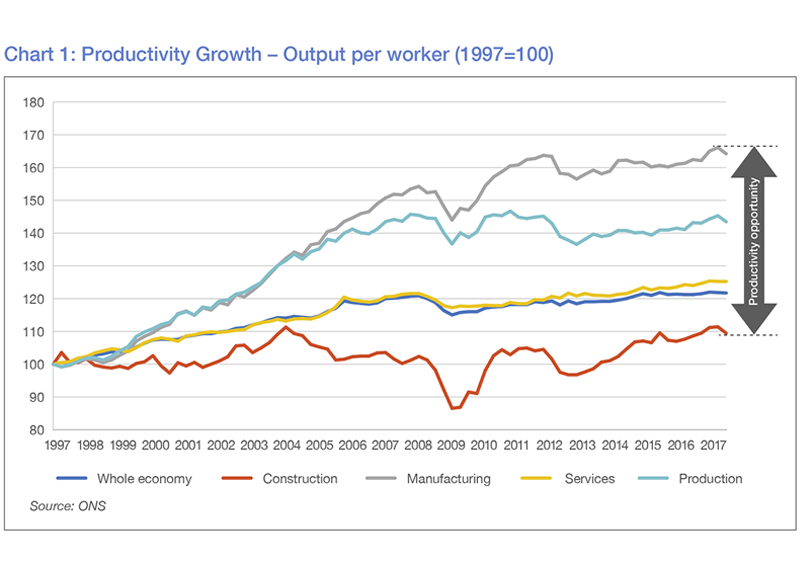 Infrastructure-productivity-chart.jpg