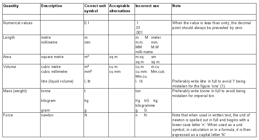Table of symbols and notation.png