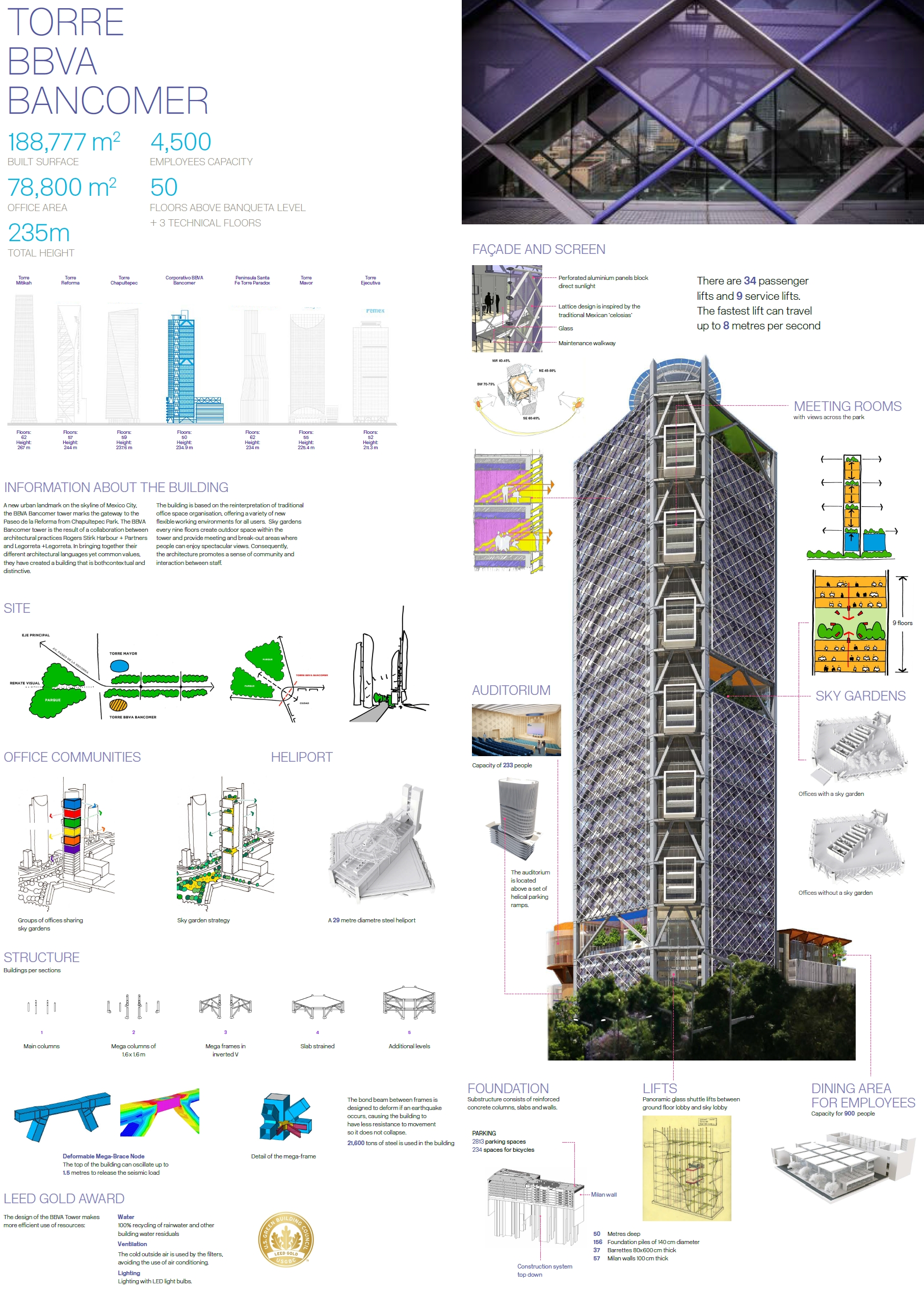 BBVA Bancomer headquarters infographic.jpg