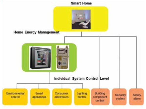 File:Smart home systems.jpg