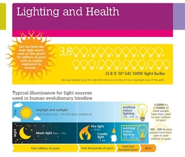 File:Lighting and health infographic 270 cropped.jpg