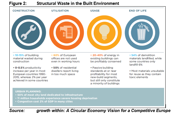 Figure 2 - Structural Waste in the Built Environment.PNG