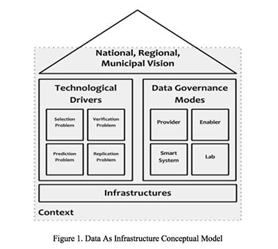 File:Figure-1-data-as-infrastructure.jpg