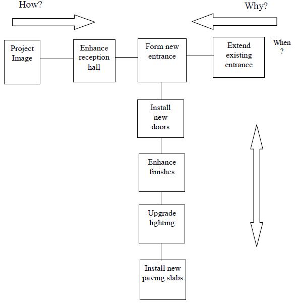 Value Management Techniques For Building Design And