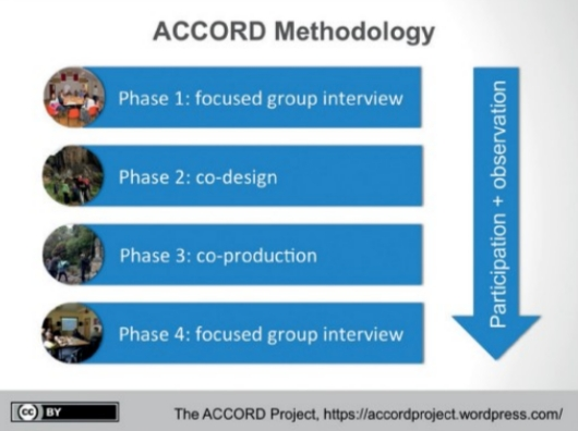 ACCORD methodology.jpg