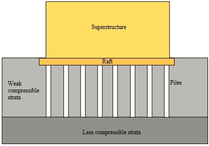 Piled raft foundation - Designing Buildings Wiki