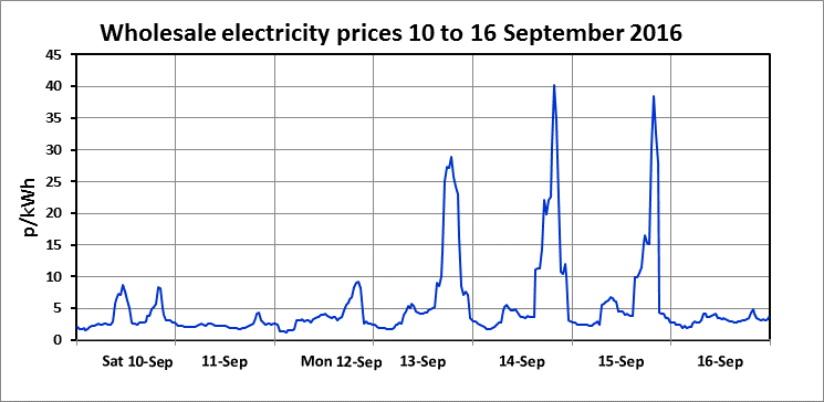 Wholesale-electricity-prices.png