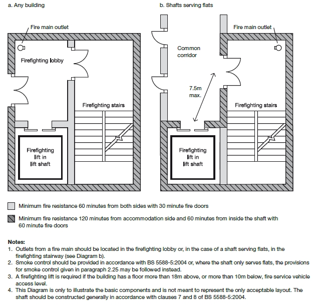 Firefighting Lift Designing Buildings Wiki