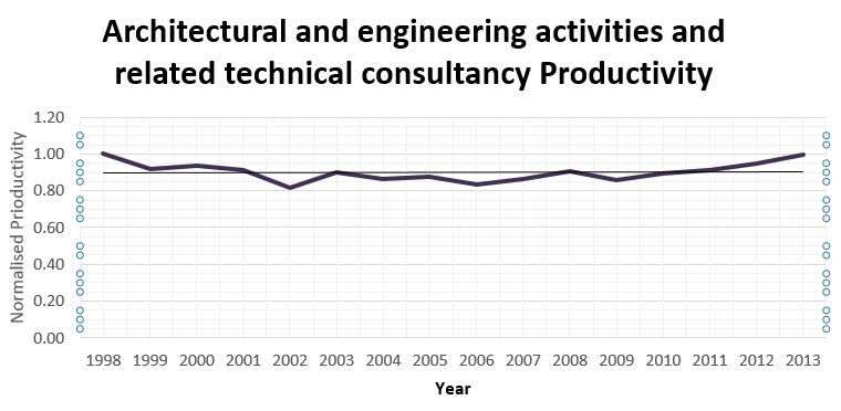 Productivity Trend in Architectural and Engineering activities.jpg