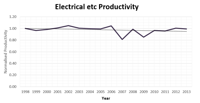 Productivity Trend in Electrical Trades.jpg