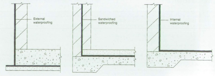 Basement Waterproofing Designing Buildings Wiki Gorgeous Basement Drainage Design