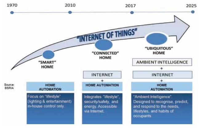 File:Evolution of connected and smart homes.jpg