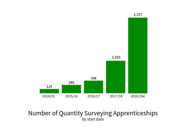 TempaGoGo Quantity surveying apprenticeships.png