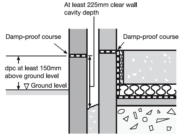 Damp Proof Course Dpc Designing Buildings Wiki