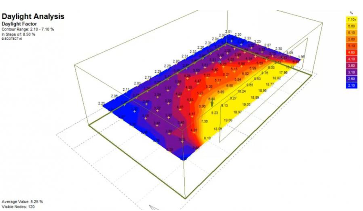 The daylight factor - Designing Buildings Wiki