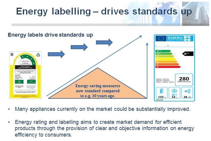 Refrigeration market in Saudi Arabia - Designing Buildings Wiki