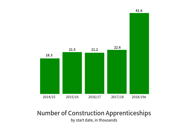 TempaGoGo construction apprenticeship uptake.png