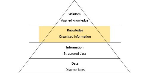 Knowledge pyramid orange.png