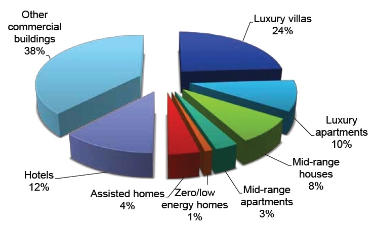 Europe - Smart Homes Sales by End-Use Segment 2012.jpg