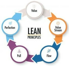 Core Principles of Lean 290.jpg