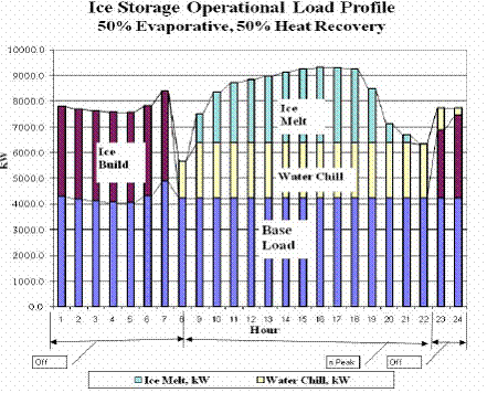 File:Ice storage operation load profile.jpg