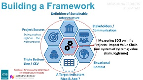 Principles-for-measuring-SDG-impact-on-infrastructure-projects 290.jpg