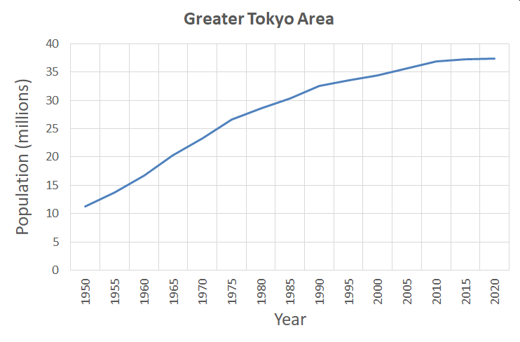 Greater Tokyo Area Population Growth.png