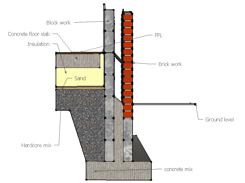 Building foundations - Designing Buildings Wiki
