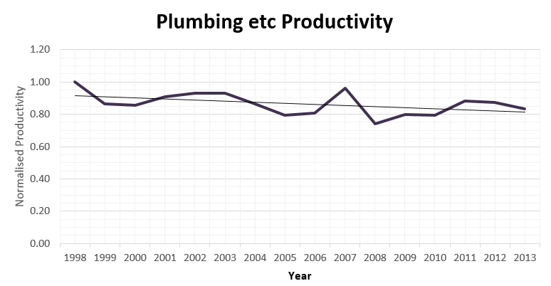 Productivity Trend in Plumbing Trades.jpg